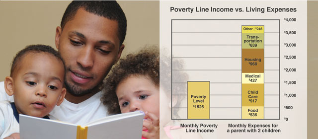 A graph of the real poverty line for Pierce County.